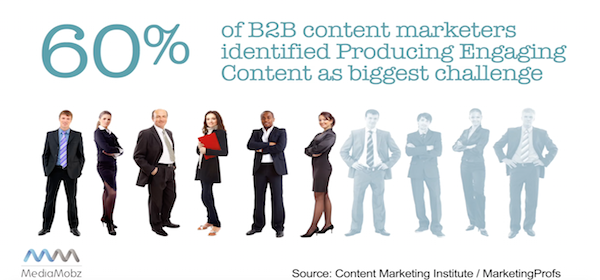 According to Content Marketing Institute's 2016 B2B Benchmarks, Budgets and Trends report, B2B marketers' top challenge is producing engaging content.